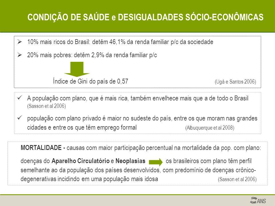 CONDIÇÃO DE SAÚDE e DESIGUALDADES SÓCIO-ECONÔMICAS 10% mais ricos do Brasil: detêm 46,1% da renda familiar p/c da sociedade 20% mais pobres: detêm 2,9