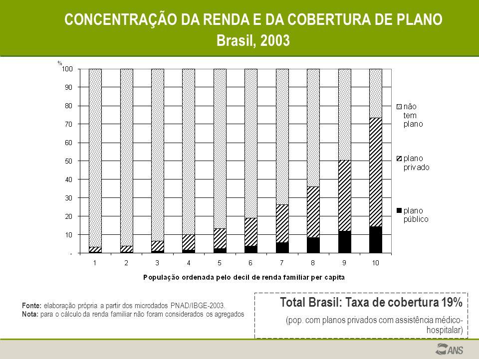 CONCENTRAÇÃO DA RENDA E DA COBERTURA DE PLANO Brasil, 2003 Fonte: elaboração própria a partir dos microdados PNAD/IBGE-2003. Nota: para o cálculo da r