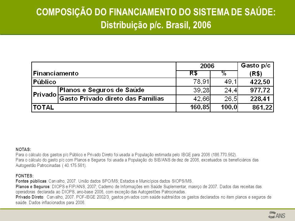 COMPOSIÇÃO DO FINANCIAMENTO DO SISTEMA DE SAÚDE: Distribuição p/c. Brasil, 2006 NOTAS: Para o cálculo dos gastos p/c Público e Privado Direto foi usad