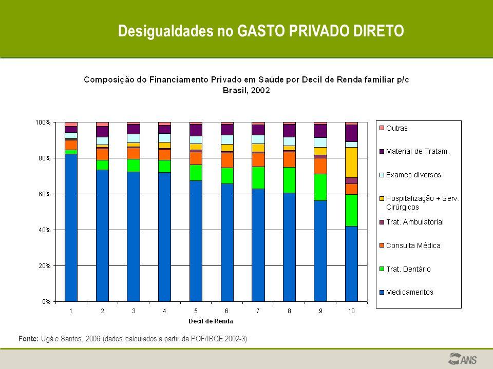 Desigualdades no GASTO PRIVADO DIRETO Fonte: Ugá e Santos, 2006 (dados calculados a partir da POF/IBGE 2002-3)