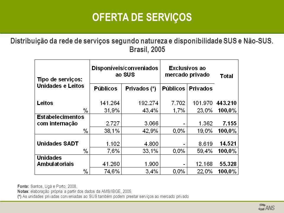 OFERTA DE SERVIÇOS Fonte: Santos, Ugá e Porto, 2008. Notas: elaboração própria a partir dos dados da AMS/IBGE, 2005. (*) As unidades privadas convenia