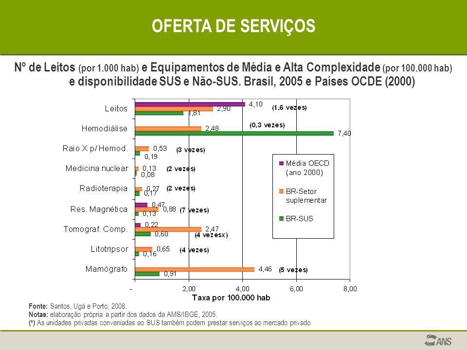 OFERTA DE SERVIÇOS Nº de Leitos (por 1.000 hab) e Equipamentos de Média e Alta Complexidade (por 100.000 hab) e disponibilidade SUS e Não-SUS. Brasil,