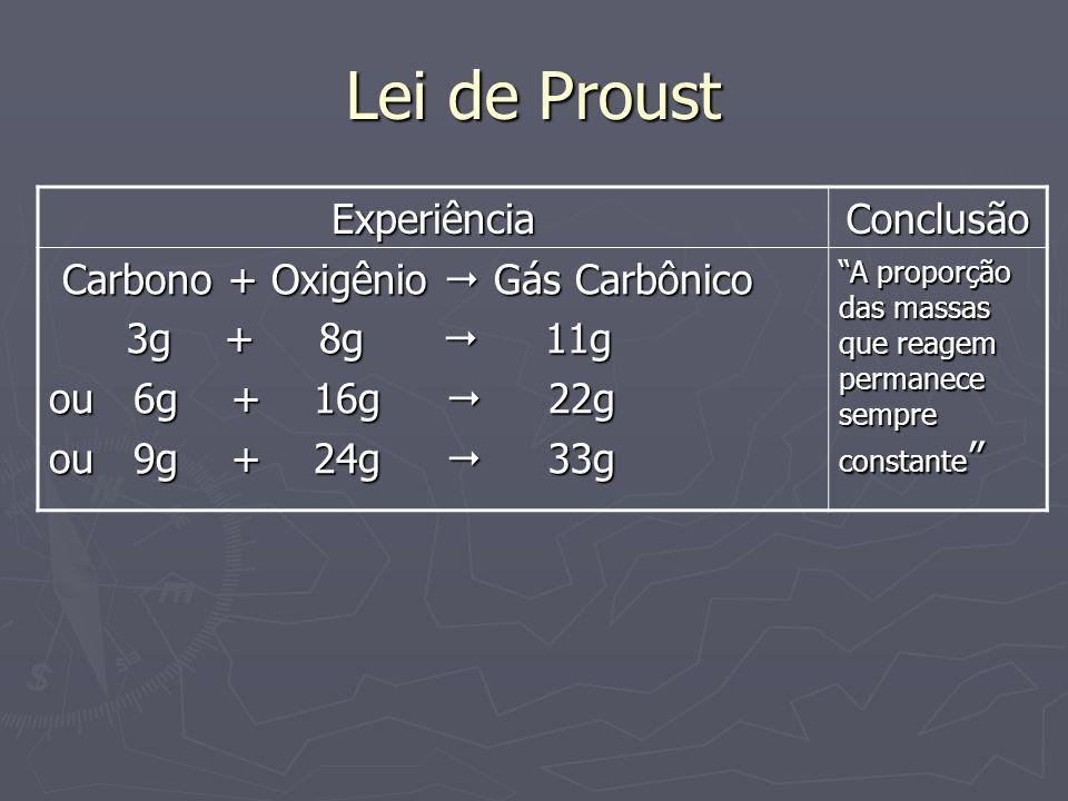 Lei de Proust ExperiênciaConclusão Carbono + Oxigênio Gás Carbônico Carbono + Oxigênio Gás Carbônico 3g + 8g 11g 3g + 8g 11g ou 6g + 16g 22g ou 9g + 2