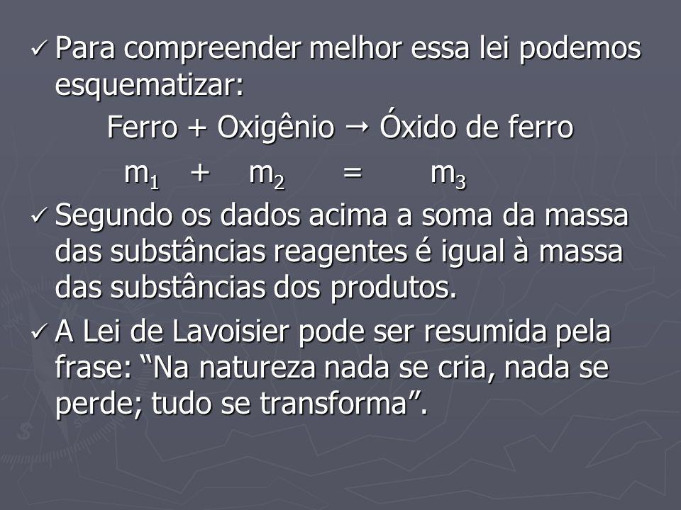 Para compreender melhor essa lei podemos esquematizar: Para compreender melhor essa lei podemos esquematizar: Ferro + Oxigênio Óxido de ferro m 1 + m