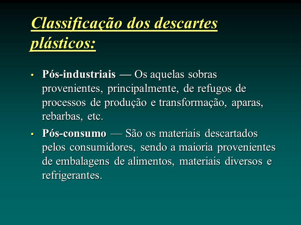Classificação dos descartes plásticos: Pós-industriais Os aquelas sobras provenientes, principalmente, de refugos de processos de produção e transformação, aparas, rebarbas, etc.