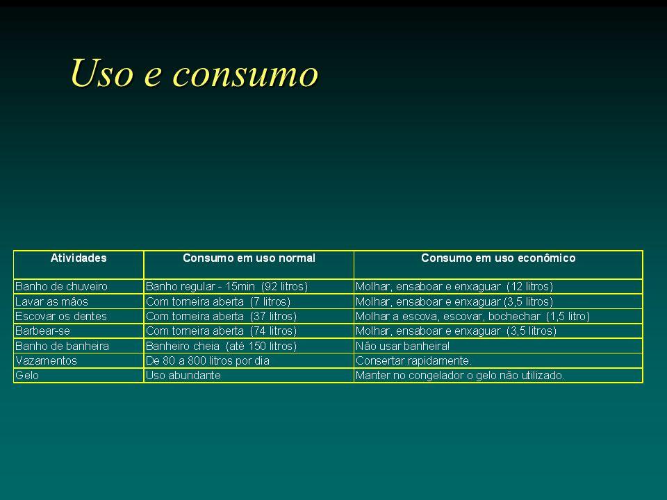 Uso e consumo