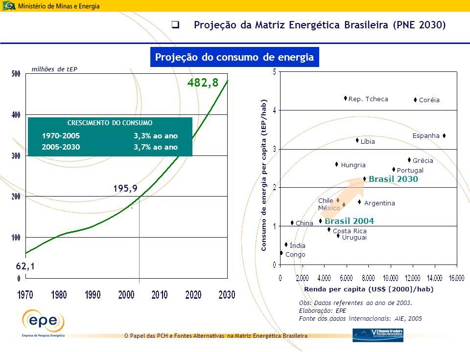 O Papel das PCH e Fontes Alternativas na Matriz Energética Brasileira 482,8 195,9 62,1 milhões de tEP CRESCIMENTO DO CONSUMO 1970-20053,3% ao ano 2005