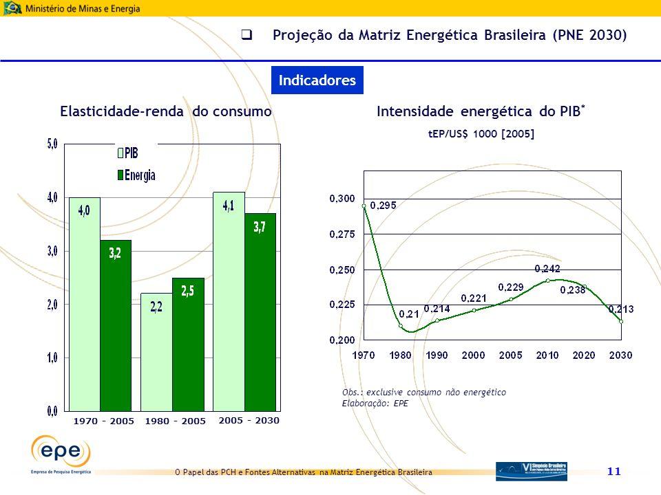 O Papel das PCH e Fontes Alternativas na Matriz Energética Brasileira 11 tEP/US$ 1000 [2005] Elasticidade-renda do consumo 1970 - 20051980 - 2005 2005