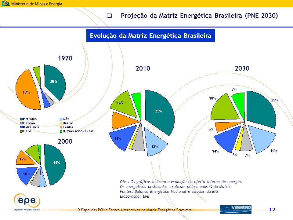 O Papel das PCH e Fontes Alternativas na Matriz Energética Brasileira 12 1970 2000 2010 2030 Obs.: Os gráficos indicam a evolução da oferta interna de