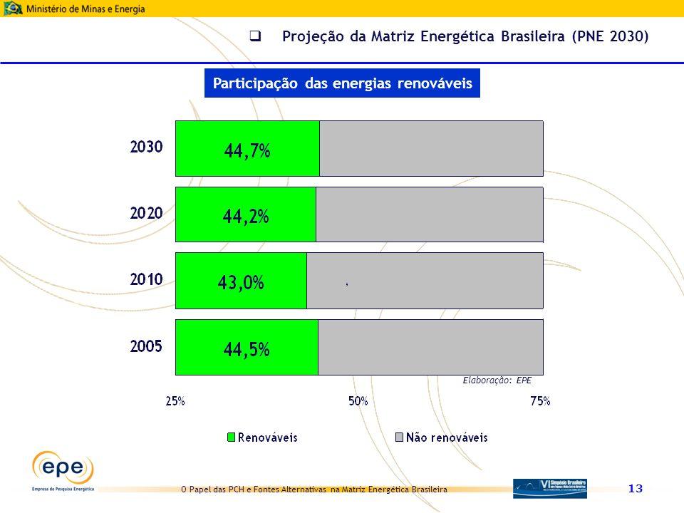 O Papel das PCH e Fontes Alternativas na Matriz Energética Brasileira 13 Elaboração: EPE Participação das energias renováveis Projeção da Matriz Energ