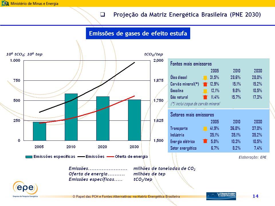 O Papel das PCH e Fontes Alternativas na Matriz Energética Brasileira 14 Emissões....................... milhões de toneladas de CO 2 Oferta de energi