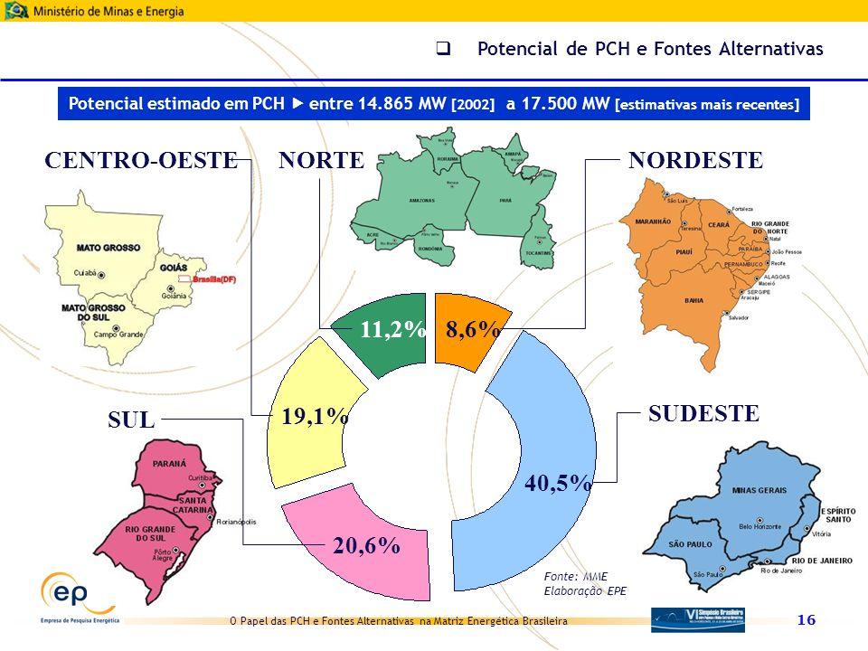 O Papel das PCH e Fontes Alternativas na Matriz Energética Brasileira 16 NORTE 11,2% NORDESTE 8,6% SUDESTE 40,5% SUL 20,6% CENTRO-OESTE 19,1% Potencia