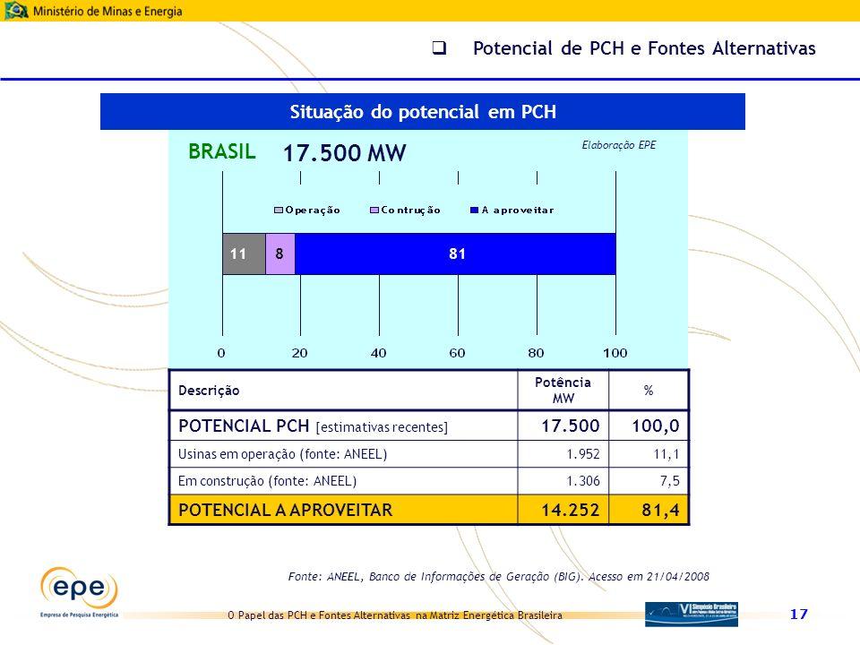 O Papel das PCH e Fontes Alternativas na Matriz Energética Brasileira 17 11 BRASIL 17.500 MW Elaboração EPE 881 Descrição Potência MW % POTENCIAL PCH