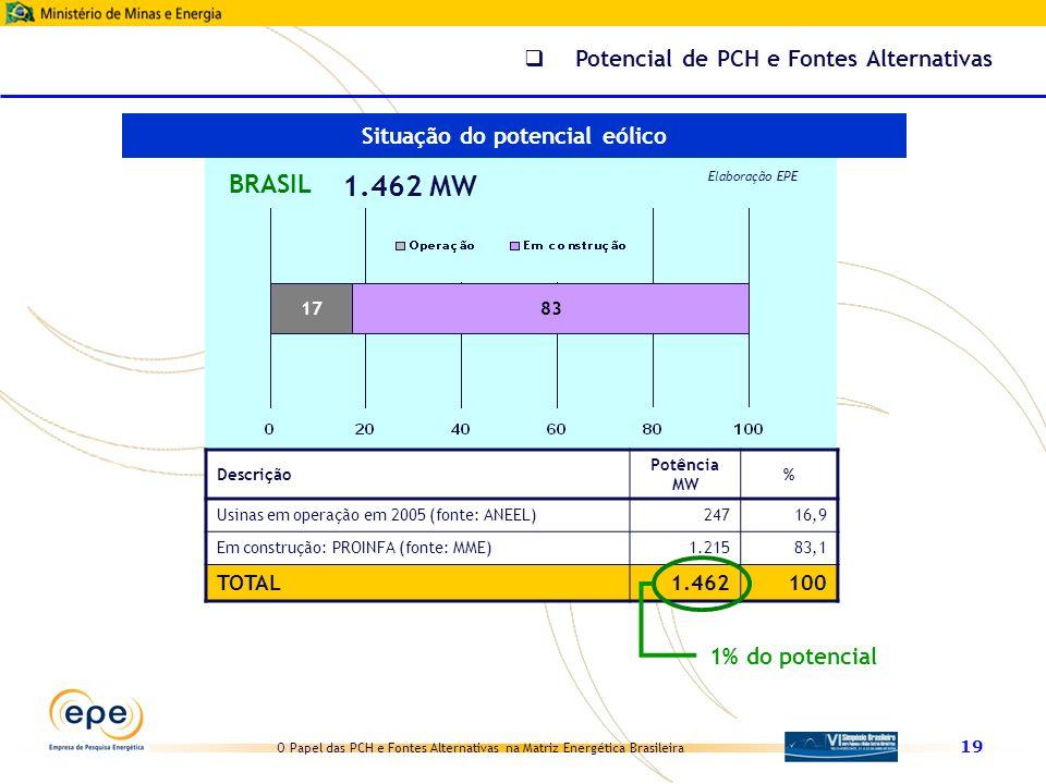 O Papel das PCH e Fontes Alternativas na Matriz Energética Brasileira 19 17 BRASIL 1.462 MW Elaboração EPE 83 Descrição Potência MW % Usinas em operaç