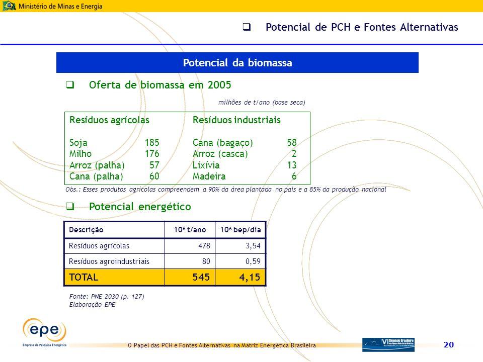 O Papel das PCH e Fontes Alternativas na Matriz Energética Brasileira 20 Descrição10 6 t/ano10 6 bep/dia Resíduos agrícolas4783,54 Resíduos agroindust