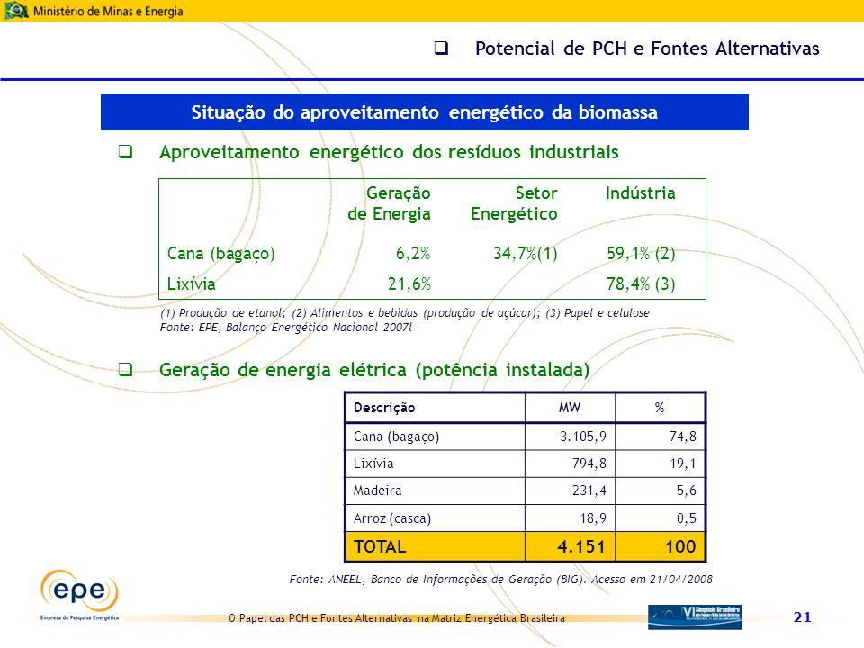 O Papel das PCH e Fontes Alternativas na Matriz Energética Brasileira 21 DescriçãoMW% Cana (bagaço)3.105,974,8 Lixívia794,819,1 Madeira231,45,6 Arroz