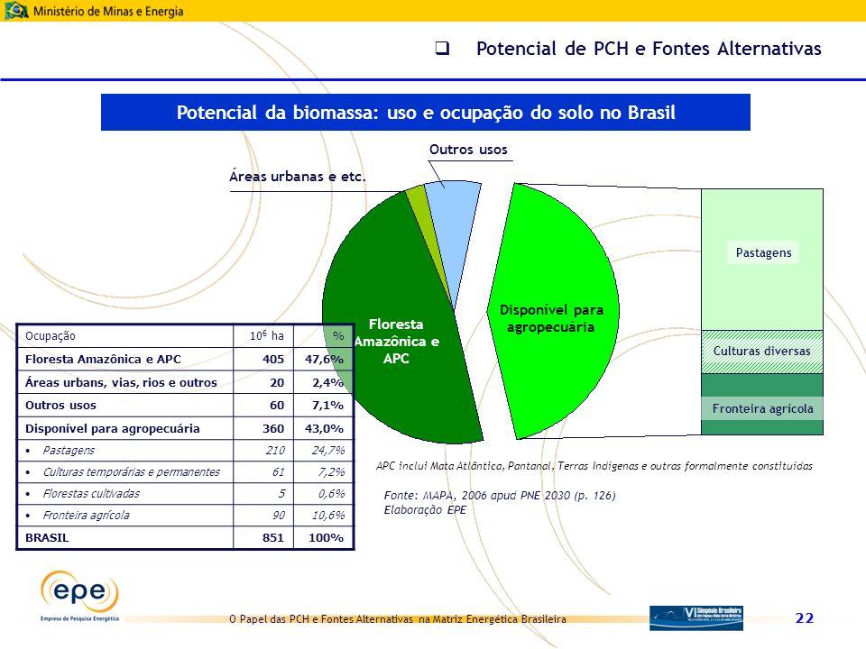 O Papel das PCH e Fontes Alternativas na Matriz Energética Brasileira 22 Floresta Amazônica e APC Áreas urbanas e etc. Outros usos Disponível para agr
