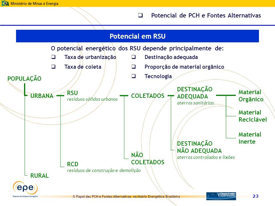 O Papel das PCH e Fontes Alternativas na Matriz Energética Brasileira 23 Potencial de PCH e Fontes Alternativas Potencial em RSU RSU resíduos sólidos