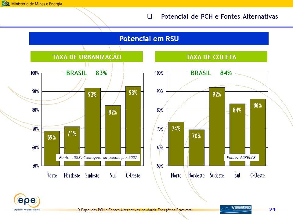 O Papel das PCH e Fontes Alternativas na Matriz Energética Brasileira 24 Potencial de PCH e Fontes Alternativas BRASIL83%BRASIL84% Fonte: IBGE, Contag