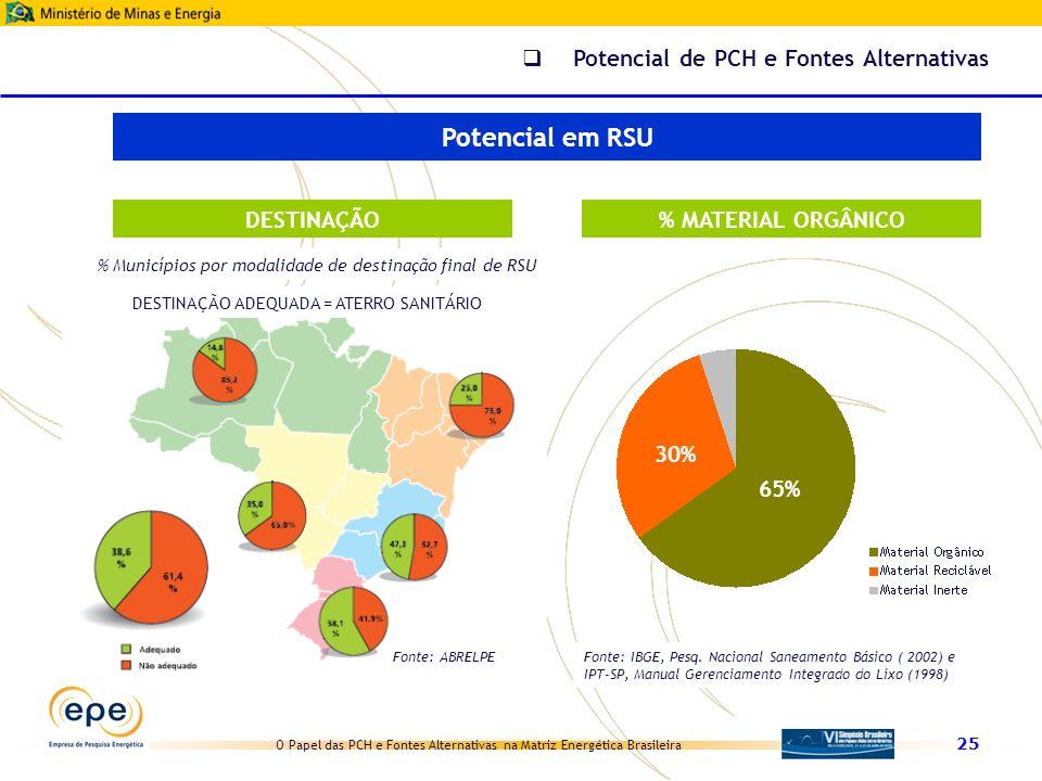 O Papel das PCH e Fontes Alternativas na Matriz Energética Brasileira 25 Potencial de PCH e Fontes Alternativas Potencial em RSU DESTINAÇÃO Fonte: ABR