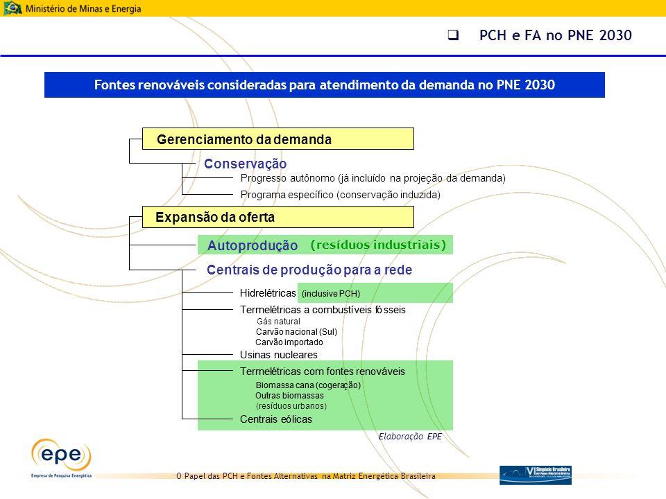 O Papel das PCH e Fontes Alternativas na Matriz Energética Brasileira Fontes renováveis consideradas para atendimento da demanda no PNE 2030 PCH e FA