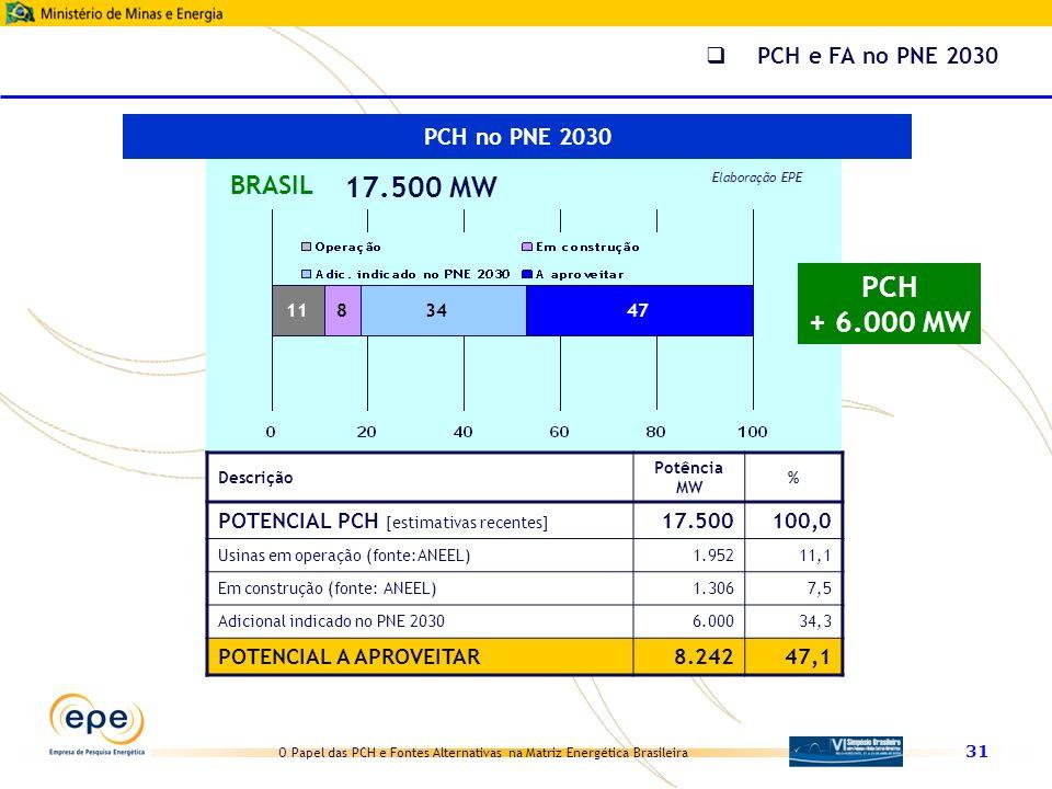 O Papel das PCH e Fontes Alternativas na Matriz Energética Brasileira 31 11 BRASIL 17.500 MW Elaboração EPE 84734 Descrição Potência MW % POTENCIAL PC