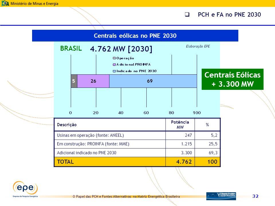 O Papel das PCH e Fontes Alternativas na Matriz Energética Brasileira 32 5 BRASIL 4.762 MW [2030] Elaboração EPE 6926 Descrição Potência MW % Usinas e