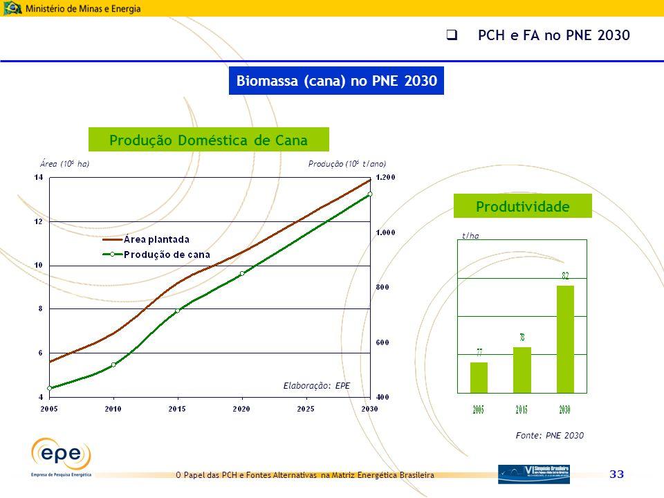 O Papel das PCH e Fontes Alternativas na Matriz Energética Brasileira 33 Área (10 6 ha)Produção (10 6 t/ano) Produção Doméstica de Cana Elaboração: EP