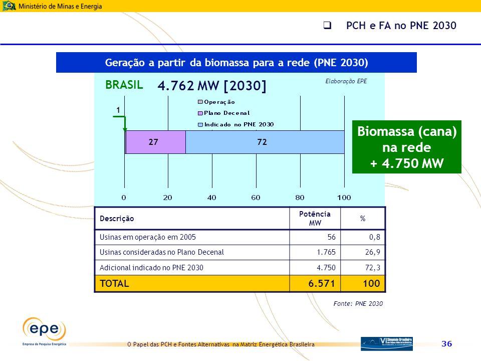 O Papel das PCH e Fontes Alternativas na Matriz Energética Brasileira 36 1 BRASIL 4.762 MW [2030] Elaboração EPE 7227 Descrição Potência MW % Usinas e