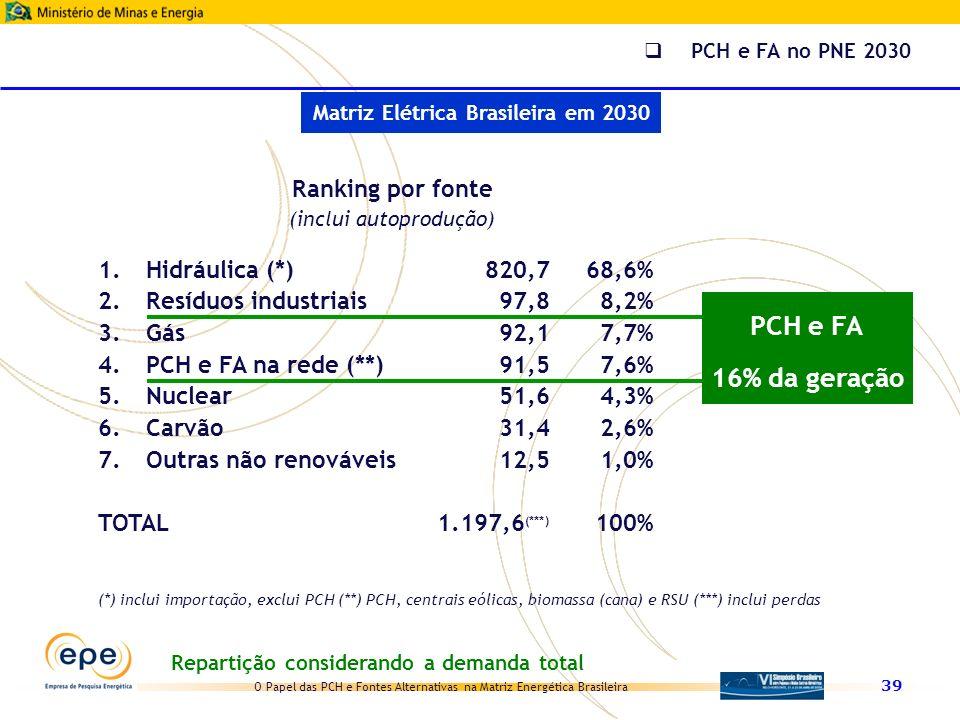 O Papel das PCH e Fontes Alternativas na Matriz Energética Brasileira 39 Ranking por fonte (inclui autoprodução) 1.Hidráulica (*)820,768,6% 2.Resíduos