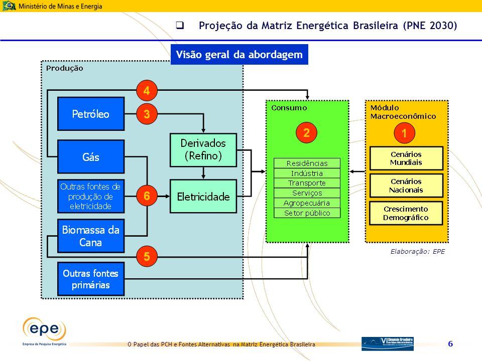 O Papel das PCH e Fontes Alternativas na Matriz Energética Brasileira 6 Elaboração: EPE Projeção da Matriz Energética Brasileira (PNE 2030) Visão gera