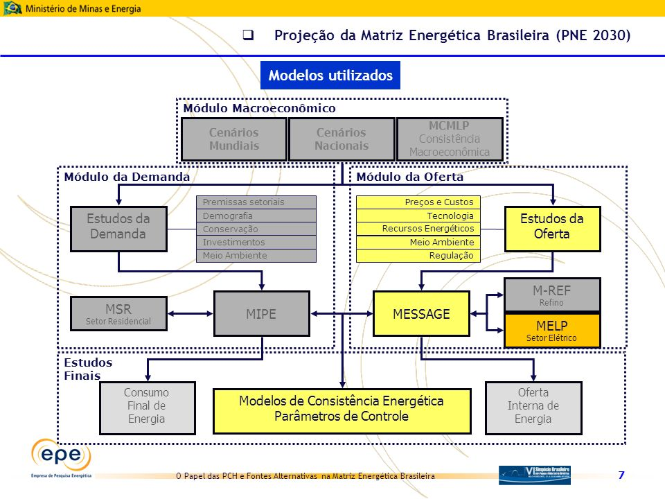 O Papel das PCH e Fontes Alternativas na Matriz Energética Brasileira Fontes renováveis consideradas para atendimento da demanda no PNE 2030 PCH e FA no PNE 2030 Elaboração EPE (resíduos industriais) Gerenciamento da demanda Conservação Expansão da oferta Autoprodução Centrais de produção para a rede Hidrelétricas (inclusive PCH) Termelétricas a combustíveis fósseis Usinas nucleares Termelétricas com fontes renováveis Centrais eólicas Biomassa cana (cogeração) Outras biomassas Gás natural Carvão nacional (Sul) Carvão importado Programa específico (conservação induzida) Gerenciamento da demanda Expansão da oferta Hidrelétricas (inclusive PCH) Termelétricas a combustíveis fósseis Usinas nucleares Termelétricas com fontes renováveis Centrais eólicas Biomassa cana (cogeração) Outras biomassas (resíduos urbanos) Carvão nacional (Sul) Carvão importado Progresso autônomo (já incluído na projeção da demanda)