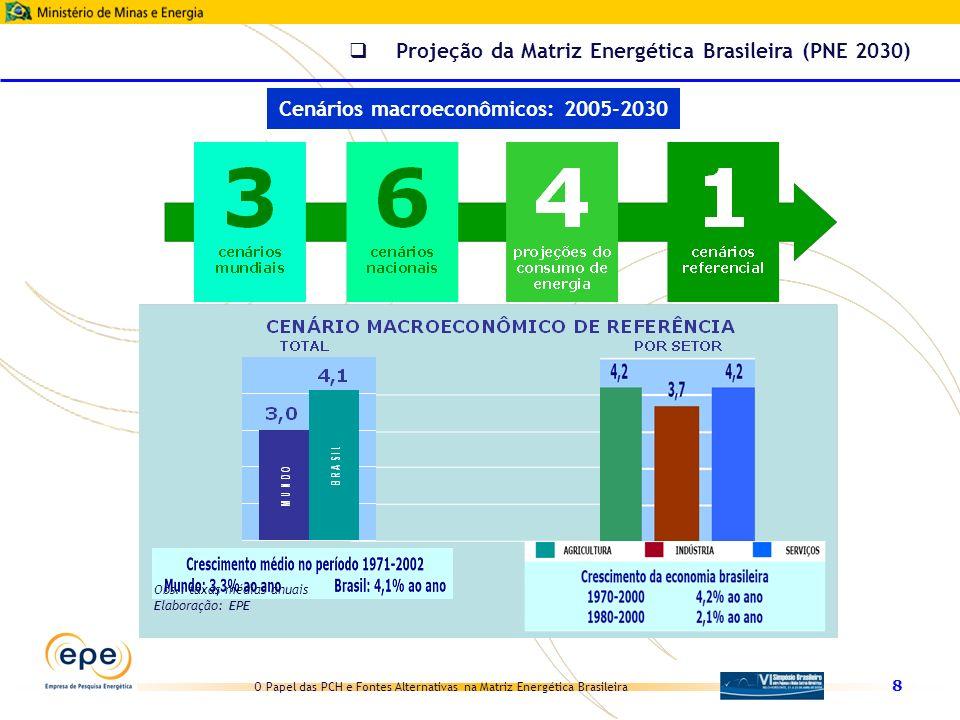 O Papel das PCH e Fontes Alternativas na Matriz Energética Brasileira 29 Hipóteses gerais Aproveitamento dos resíduos industriais (autoprodução e cogeração) Expansão de PCH e FA na rede elétrica até 2015 conforme Plano Decenal de Expansão 2007-2016 Expansão de PCH e FA na rede elétrica após 2015 considerada ad hoc da otimização da expansão A lógica que suporta o desenvolvimento dessas fontes é fortemente condicionada por fatores externos ao setor elétrico PCH e FA no PNE 2030