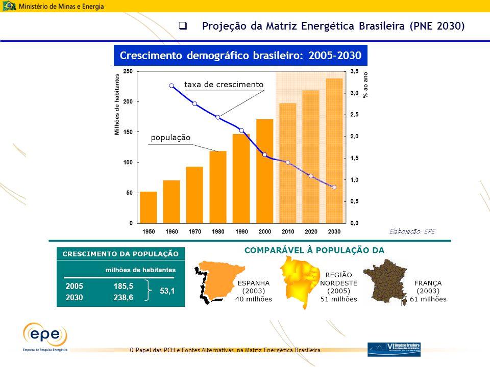 O Papel das PCH e Fontes Alternativas na Matriz Energética Brasileira 30 PCH Atingir, em 2030, o desenvolvimento de cerca de metade do potencial hoje conhecido Centrais eólicas Instalação de capacidade instalada equivalente à toda a primeira fase do PROINFA Biomassa (cana) Aproveitamento de todo potencial indicado pelos estudos específicos sobre a cana (oferta de biomassa, necessidade de energia no processo, recuperação da palha, hidrólise e produção de etanol) Biomassa (resíduos industriais) De acordo com o estudo da demanda (projeção da produção industrial, considerando aproveitamento das oportunidades (papel e celulose, siderurgia, petroquímica, produção de açúcar e álcool) Biomassa (RSU) para efeito de cálculo, considerou-se o aproveitamento energético de metade do volume de RSU produzido pelas 300 maiores cidades brasileiras (cerca de 40% do volume nacional) e uma combinação das tecnologias disponíveis, com ênfase para biogás e ciclo combinado Hipóteses específicas (2015-2030) PCH e FA no PNE 2030