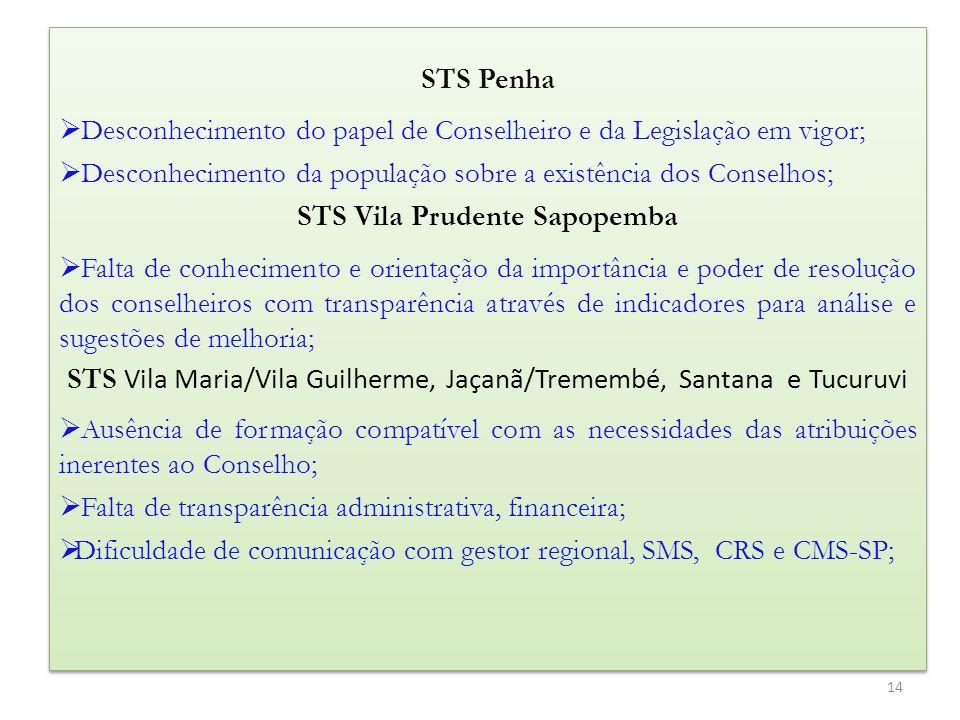 STS Penha Desconhecimento do papel de Conselheiro e da Legislação em vigor; Desconhecimento da população sobre a existência dos Conselhos; STS Vila Pr