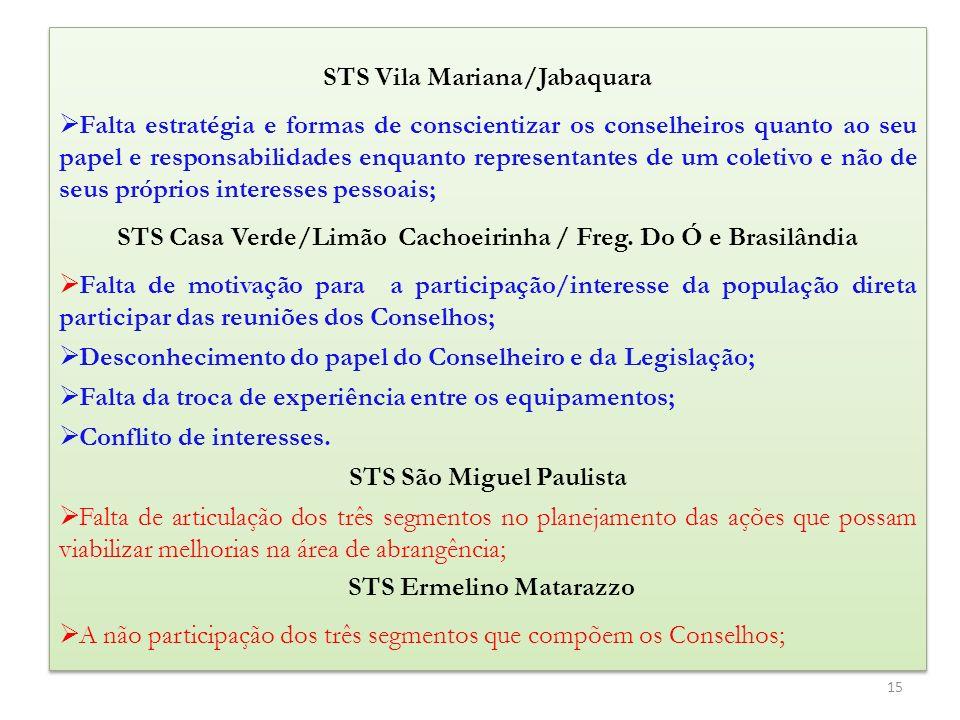 STS Vila Mariana/Jabaquara Falta estratégia e formas de conscientizar os conselheiros quanto ao seu papel e responsabilidades enquanto representantes de um coletivo e não de seus próprios interesses pessoais; STS Casa Verde/Limão Cachoeirinha / Freg.
