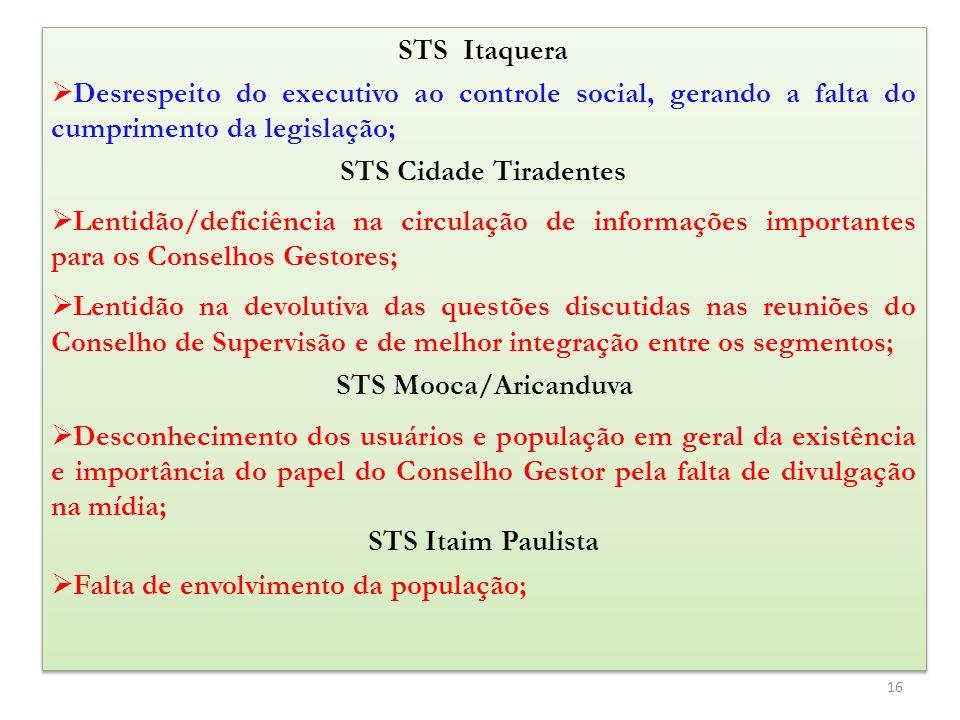 STS Itaquera Desrespeito do executivo ao controle social, gerando a falta do cumprimento da legislação; STS Cidade Tiradentes Lentidão/deficiência na