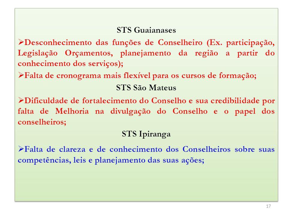 STS Guaianases Desconhecimento das funções de Conselheiro (Ex. participação, Legislação Orçamentos, planejamento da região a partir do conhecimento do