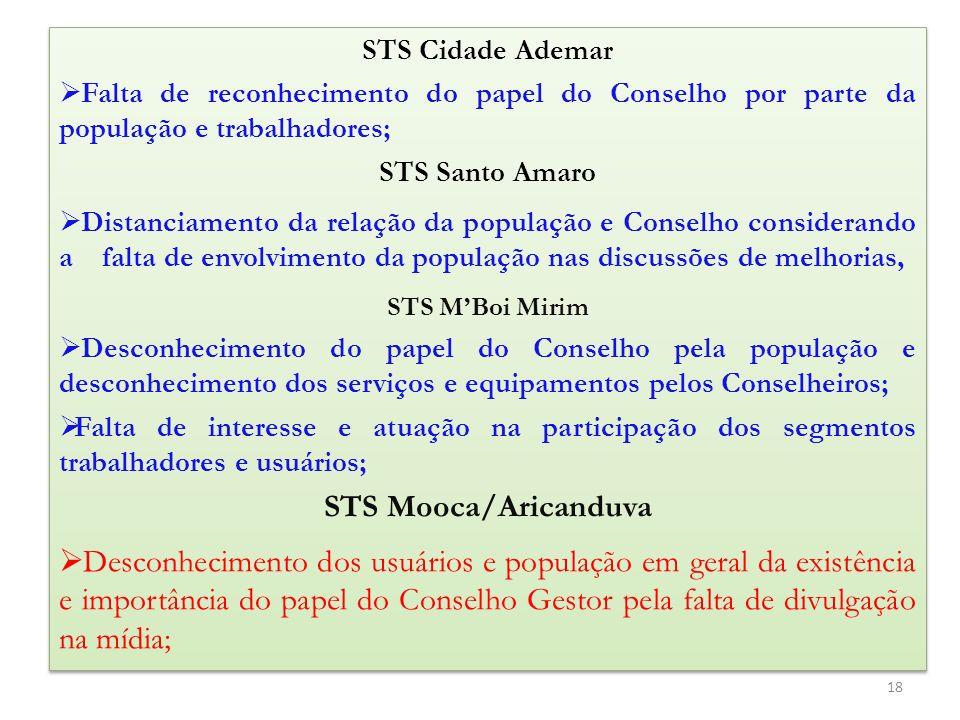 STS Cidade Ademar Falta de reconhecimento do papel do Conselho por parte da população e trabalhadores; STS Santo Amaro Distanciamento da relação da po