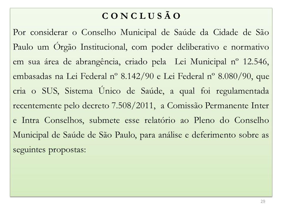 C O N C L U S Ã O Por considerar o Conselho Municipal de Saúde da Cidade de São Paulo um Órgão Institucional, com poder deliberativo e normativo em sua área de abrangência, criado pela Lei Municipal nº 12.546, embasadas na Lei Federal nº 8.142/90 e Lei Federal nº 8.080/90, que cria o SUS, Sistema Único de Saúde, a qual foi regulamentada recentemente pelo decreto 7.508/2011, a Comissão Permanente Inter e Intra Conselhos, submete esse relatório ao Pleno do Conselho Municipal de Saúde de São Paulo, para análise e deferimento sobre as seguintes propostas: C O N C L U S Ã O Por considerar o Conselho Municipal de Saúde da Cidade de São Paulo um Órgão Institucional, com poder deliberativo e normativo em sua área de abrangência, criado pela Lei Municipal nº 12.546, embasadas na Lei Federal nº 8.142/90 e Lei Federal nº 8.080/90, que cria o SUS, Sistema Único de Saúde, a qual foi regulamentada recentemente pelo decreto 7.508/2011, a Comissão Permanente Inter e Intra Conselhos, submete esse relatório ao Pleno do Conselho Municipal de Saúde de São Paulo, para análise e deferimento sobre as seguintes propostas: 29