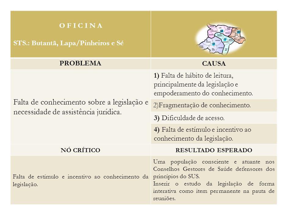 O F I C I N A STS.: Butantã, Lapa/Pinheiros e Sé PROBLEMA CAUSA Falta de conhecimento sobre a legislação e necessidade de assistência jurídica.