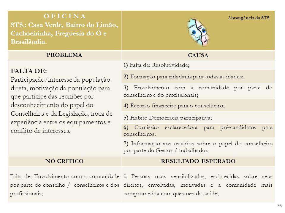 O F I C I N A STS.: Casa Verde, Bairro do Limão, Cachoeirinha, Freguesia do Ó e Brasilândia. PROBLEMA CAUSA FALTA DE: Participação/interesse da popula