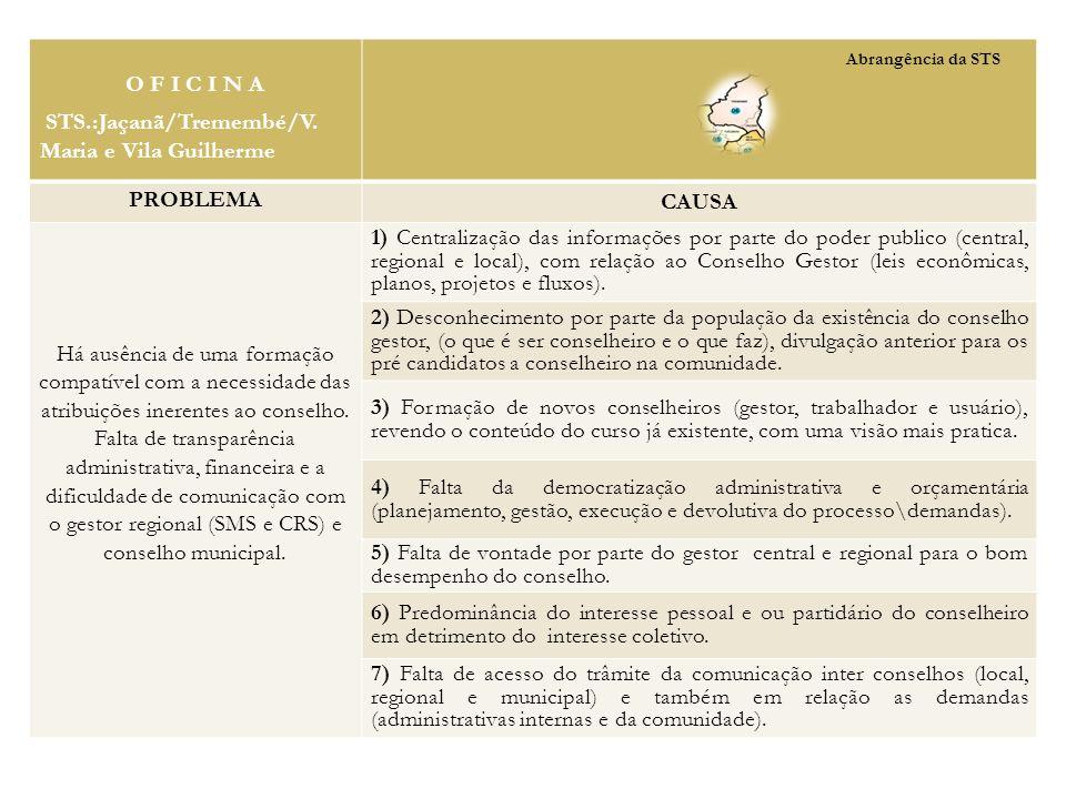 O F I C I N A STS.:Jaçanã/Tremembé/V. Maria e Vila Guilherme PROBLEMA CAUSA Há ausência de uma formação compatível com a necessidade das atribuições i