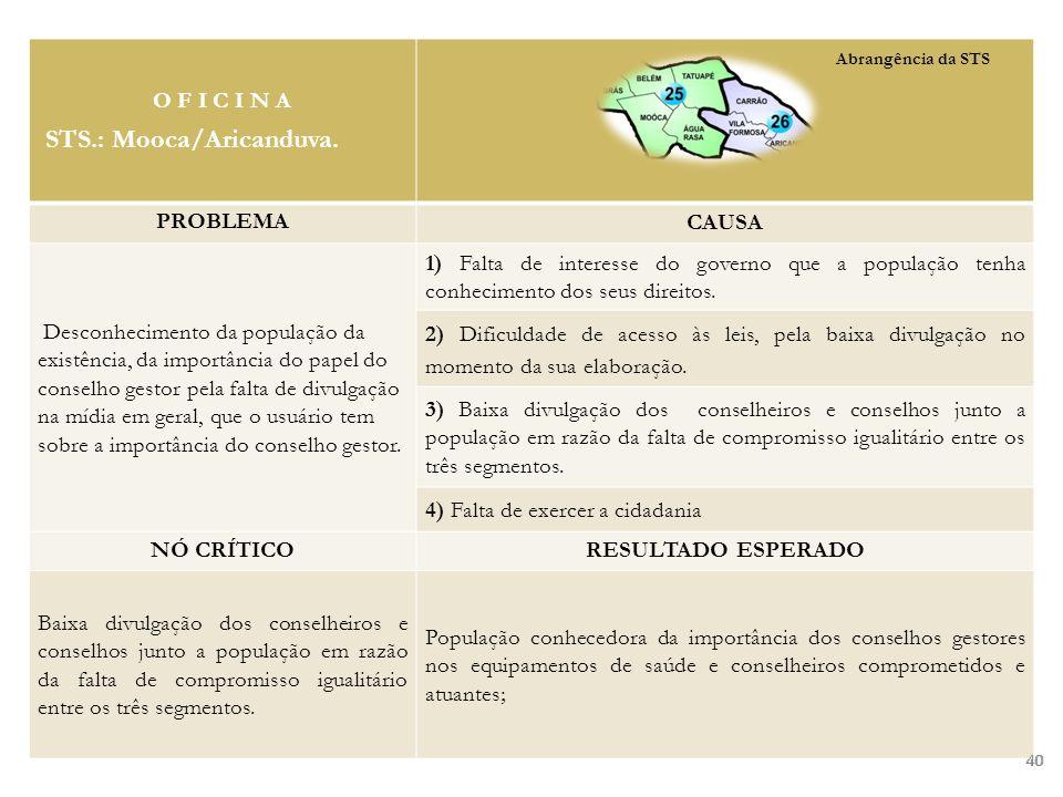 40 O F I C I N A STS.: Mooca/Aricanduva. PROBLEMA CAUSA Desconhecimento da população da existência, da importância do papel do conselho gestor pela fa