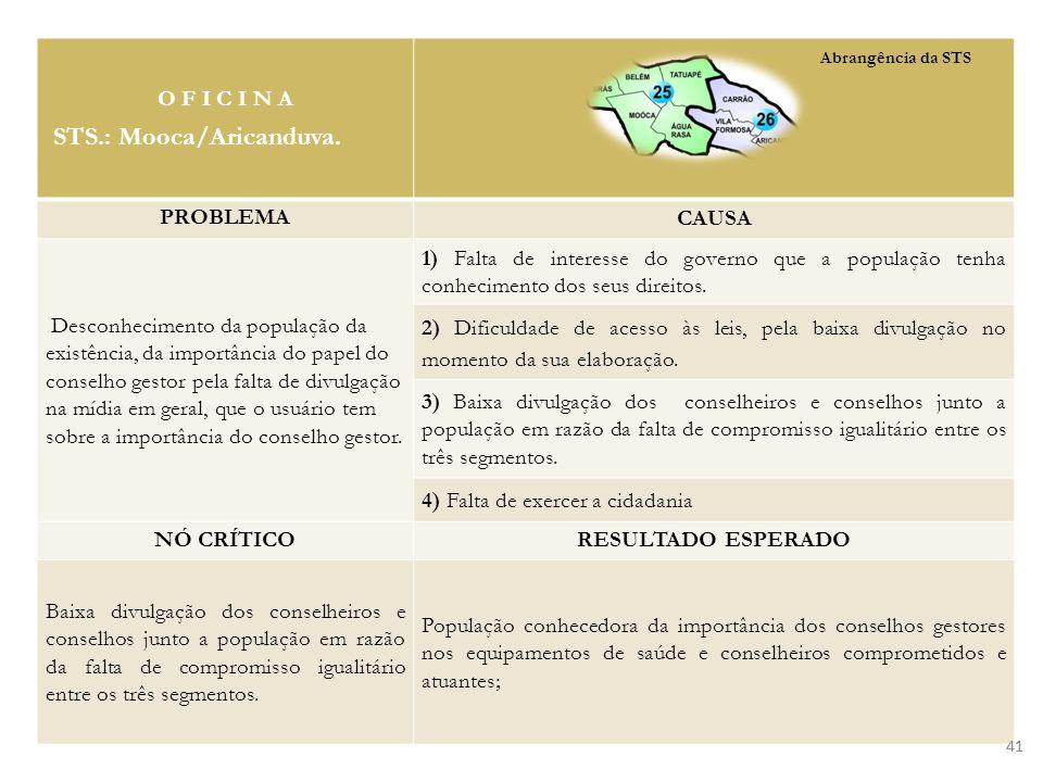41 O F I C I N A STS.: Mooca/Aricanduva. PROBLEMA CAUSA Desconhecimento da população da existência, da importância do papel do conselho gestor pela fa
