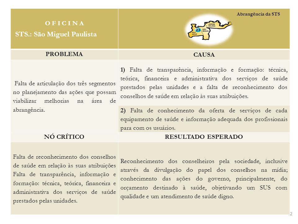 42 O F I C I N A STS.: São Miguel Paulista PROBLEMA CAUSA Falta de articulação dos três segmentos no planejamento das ações que possam viabilizar melh