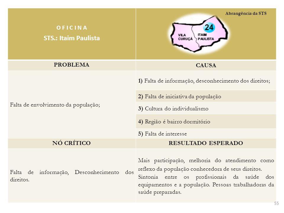 O F I C I N A STS.: Itaim Paulista PROBLEMA CAUSA Falta de envolvimento da população; 1) Falta de informação, desconhecimento dos direitos; 2) Falta d