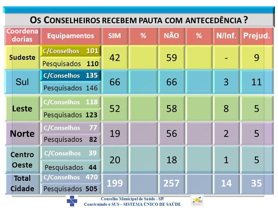 A realização dessas Oficinas foram embasadas no resultado do levantamento feito pelo CMS-SP no período de novembro/2010 à novembro/2011 com referência a situação do controle social exercido na cidade de São Paulo pelos conselhos gestores de Saúde.