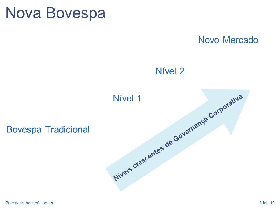 PricewaterhouseCoopersSlide 10 Nova Bovespa Novo Mercado Nível 2 Nível 1 Bovespa Tradicional Níveis crescentes de Governança Corporativa