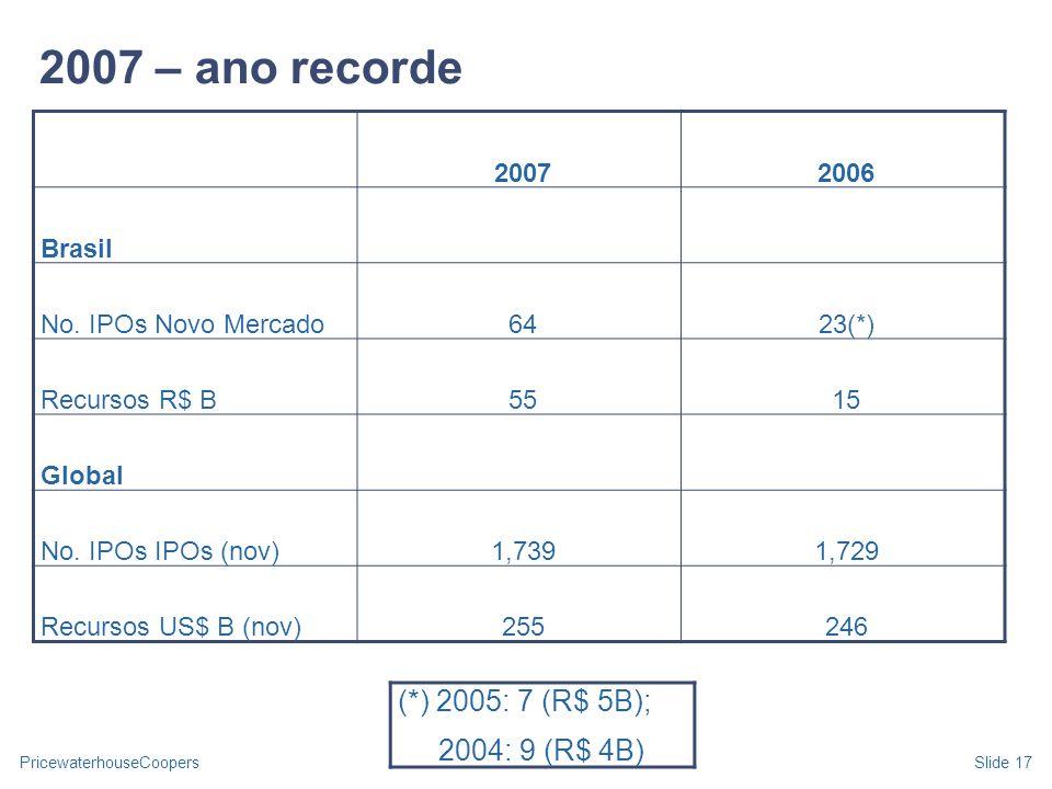 PricewaterhouseCoopersSlide 17 2007 – ano recorde 20072006 Brasil No. IPOs Novo Mercado6423(*) Recursos R$ B5515 Global No. IPOs IPOs (nov)1,7391,729
